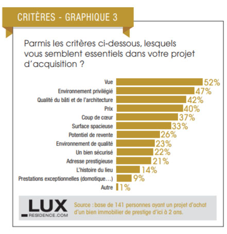 critères achat immobilier luxe